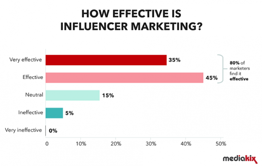 Statistic - influencer marketing