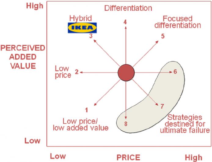 Marketing strategy examples - Ikea