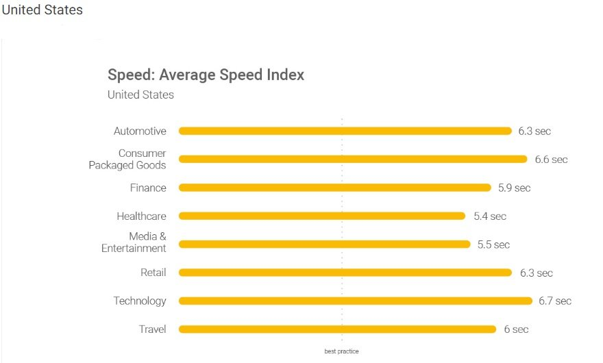 Statistic - the average speed index across industries