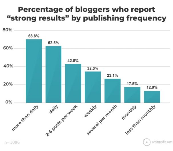 How Often Should You Blog? [Blog Post Frequency RESEARCH]