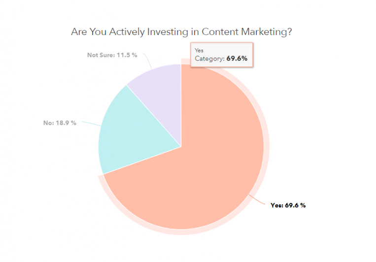 over 70% of businesses today actively invest in content marketing