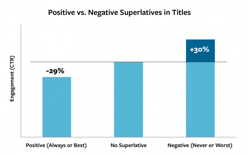 positive vs negative headlines outbrain 1