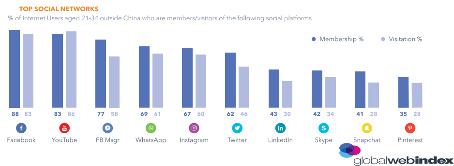 The Most Used Social Networks By Millennials In 2018 | DMC