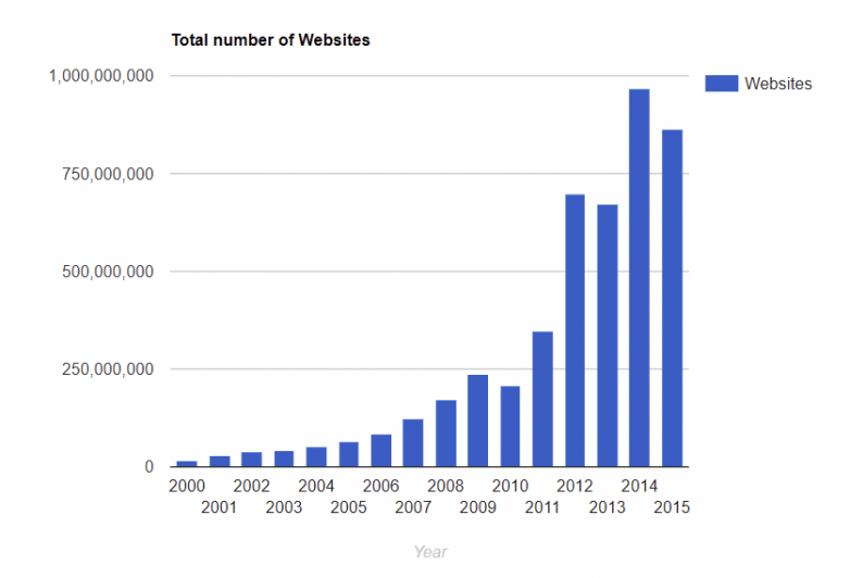 Chart: How Many Websites Are There?   Statista
