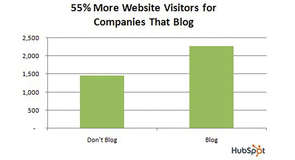 Statistic - blog posts were found to be the most effective at bringing in qualified leads