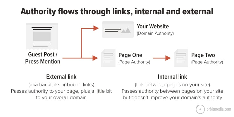 Internal links navigate readers to another page of the same domain. This is a way of link buildling.