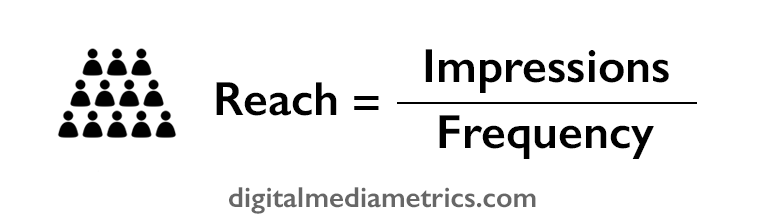Frequency in marketing; reach and frequency calculator | DMM