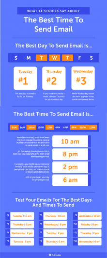 Best Time to Send Email Backed By 14 Data-Driven Studies