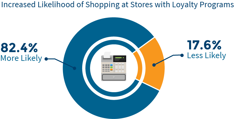 Why Run Loyalty Programs? 3 Stats and Figures For Retailers To Know |  CandyBar.co Blog