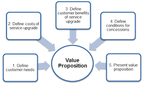 Include an Enticing Value Proposition in your facebook ads