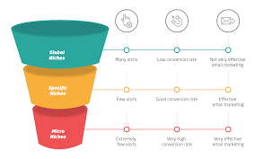 What is a micro niche and how can you find yours? | Hotmart Blog