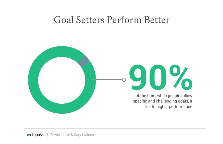 Statistic - Goal setters perform better