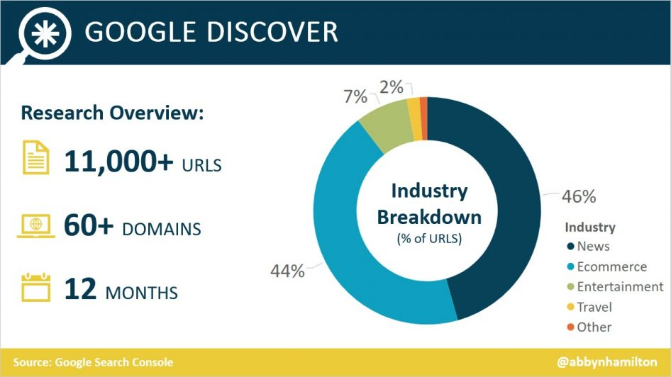 Google Discover statistic - Distribution of Clicks