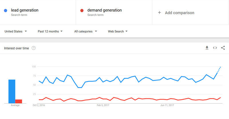 Find SEO opportunities through Google Trend