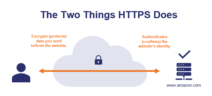 the two things https does