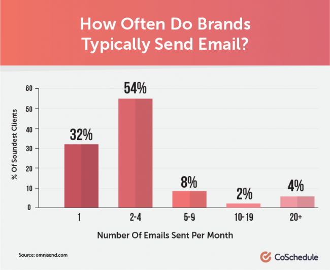 How Often Do Brands Typically Send Email?