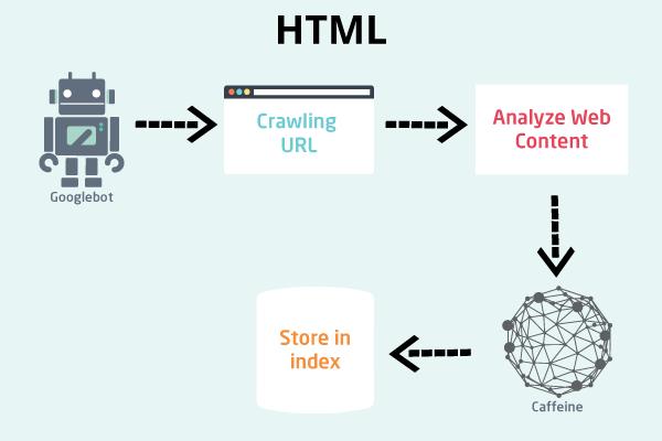 JavaScript SEO – How Does Google Crawl JavaScript