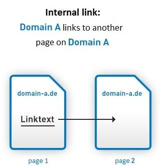 Internal Linking for SEO: An Ultimate Guide for Beginners [2019] - Mondovo  Blog