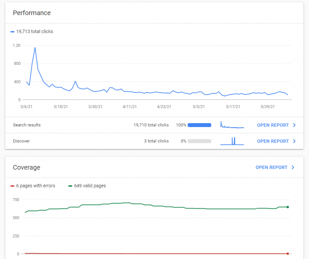 Data from Google Search Console