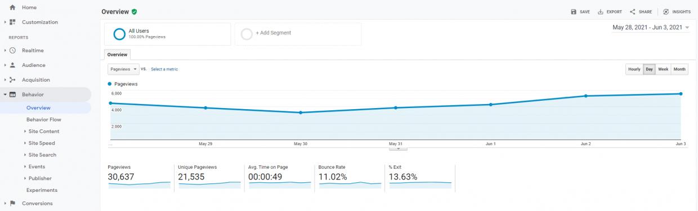 Google Analytics Behavior overview report