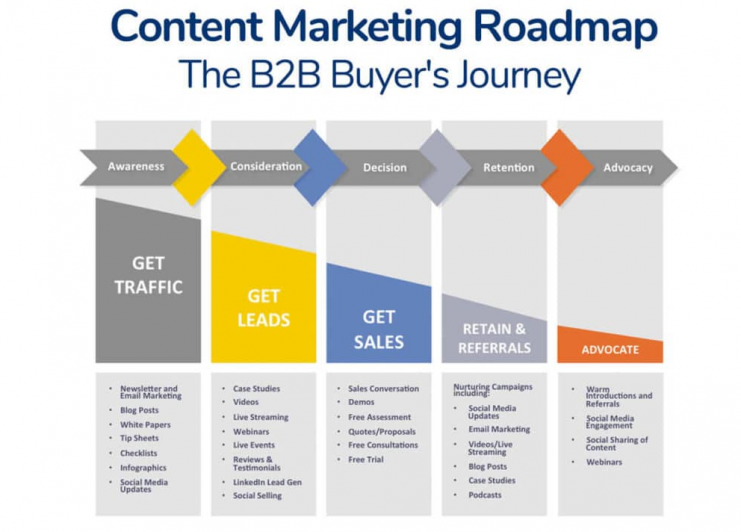 B2B content marketing strategies : map content based on the buyer journey