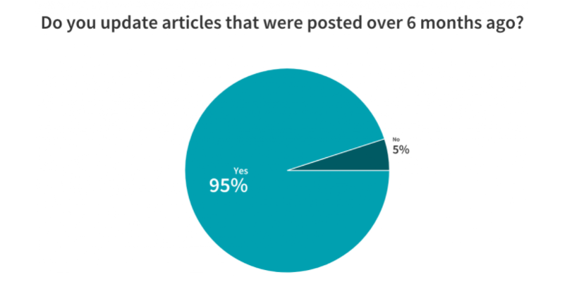 95% of the marketers reoptimize content that they originally published over 6 months ago.