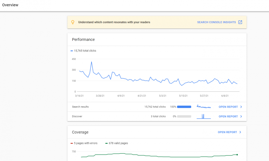 The data as seen on Google Search Console