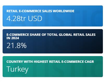 e-commerce worldwide statistics