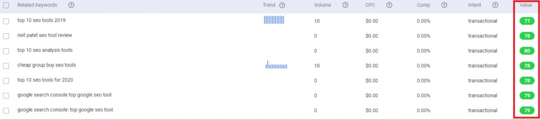serp analysis - Keyword difficulty at BiQ
