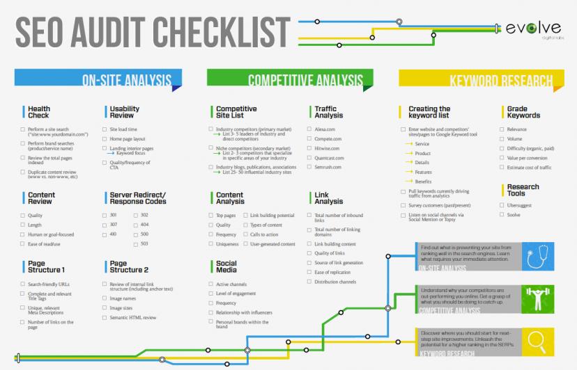 SEO techniques - SEO audit checklist