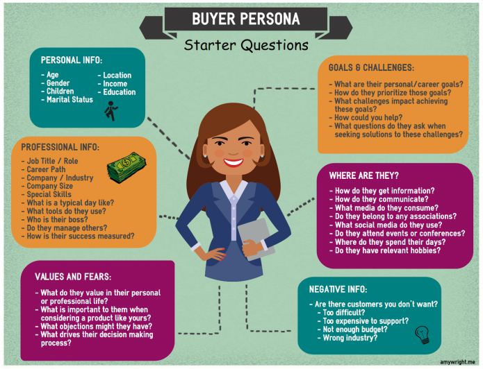 entrepreneur marketing tips: create customer persona starting with age and gender