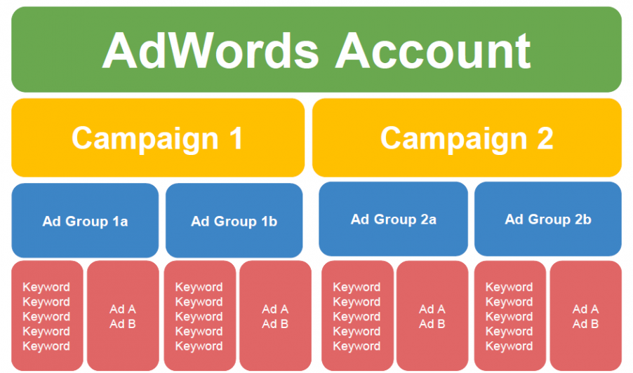 Google Ads Keyword Grouping: How to Group Your Keywords in AdWords |  WordStream