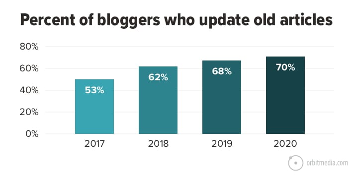 Percent of bloggers who update old articles