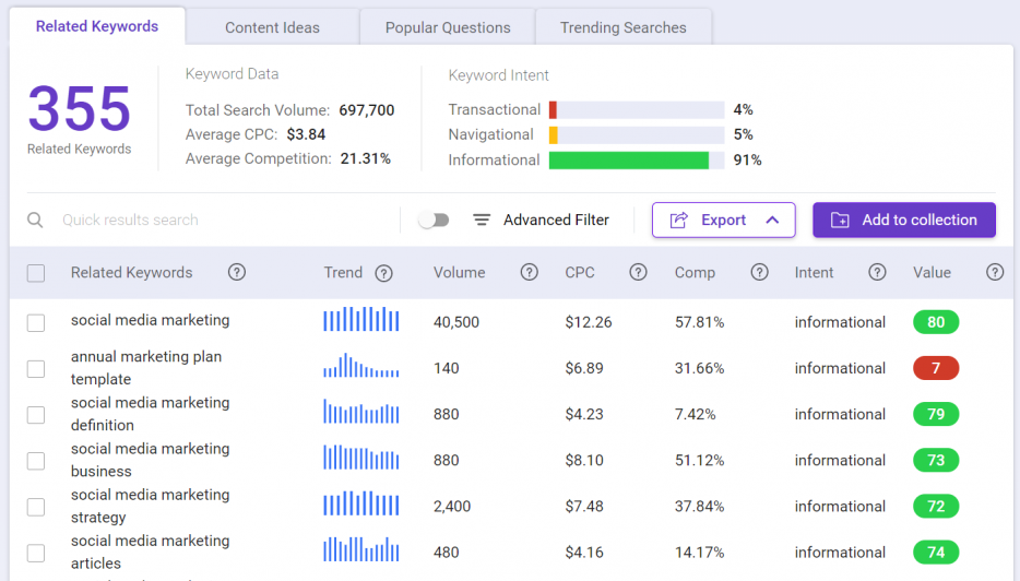 Use BiQ Keyword Intelligence to determine the search intent behind keywords
