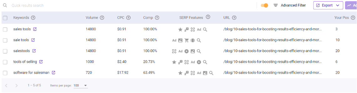 Advanced SEO techniques - Use BiQ's rank intelligence to find low hanging fruit among your keywords