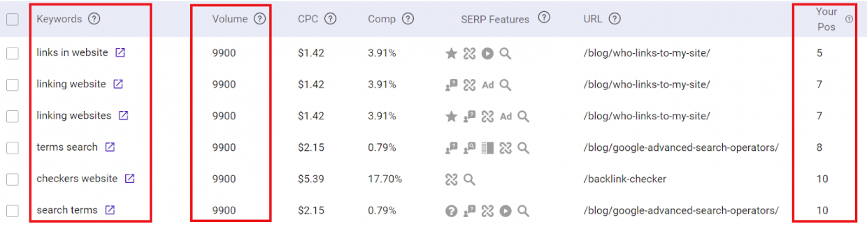 Get to see ranking keywords and pages