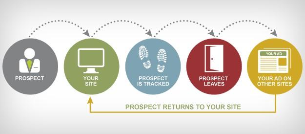 lead nurturing strategies - leverage on retargeting ads