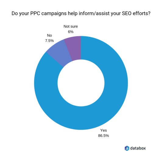 38 SEO Statistics You Need to Know for Increasing Your Search Rankings [New  Data]