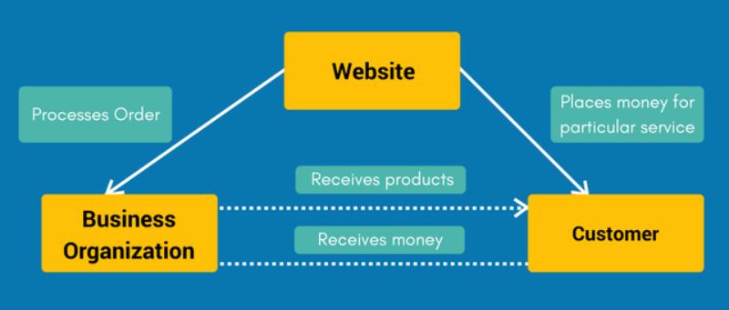 How C2B eCommerce works