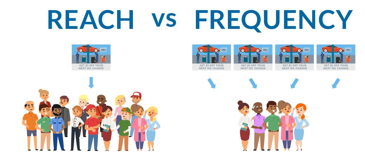 Reach Vs. Frequency: Prioritizing Spend for Maximum Results | Mail Shark
