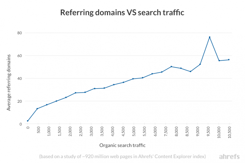 Generally, the more domains link to you, the more traffic you get.