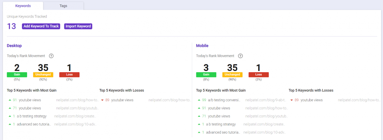 Use Rank Tracking to see your SEO and SEM progress over time