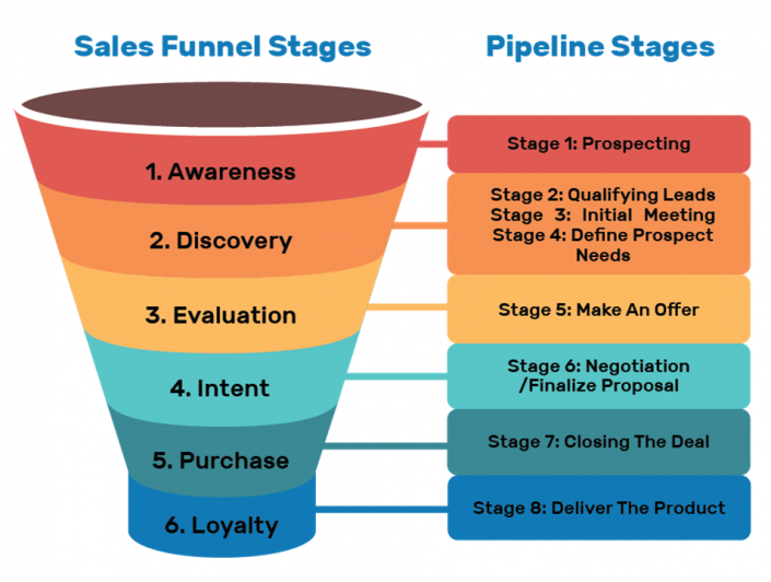What is a Sales Funnel | The Complete Guide