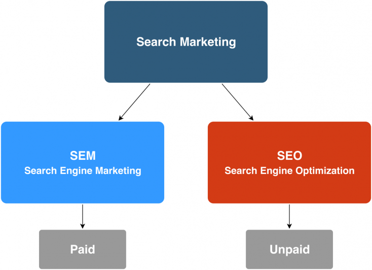The difference between SEO and SEM on the search engine.
