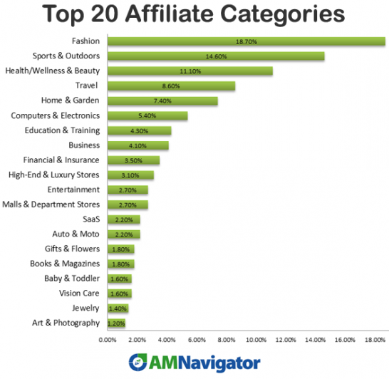 Analysis of 550 Best Affiliate Programs Reveals Top 20 Niches