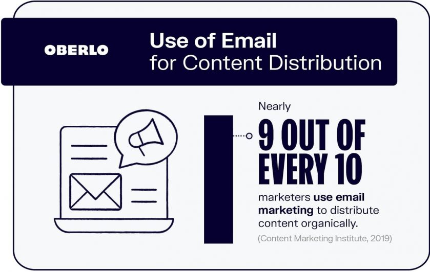 use of email for content promotion