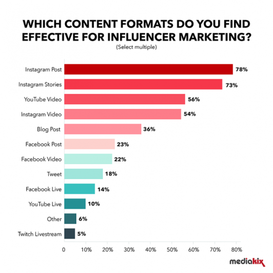 effective content promotion strategy