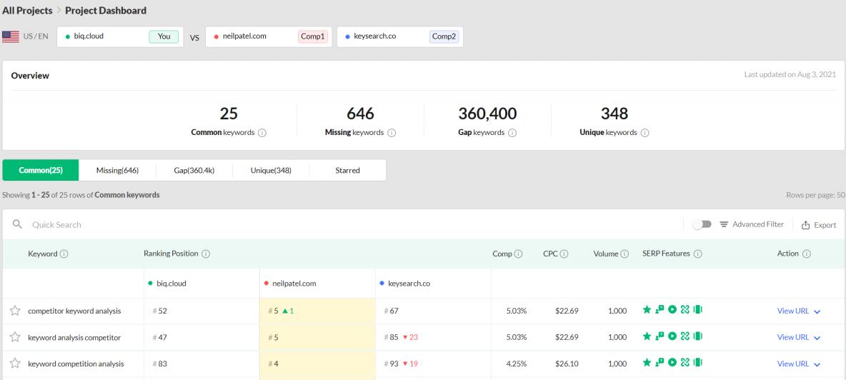 RankingGap keyword gap analysis tool