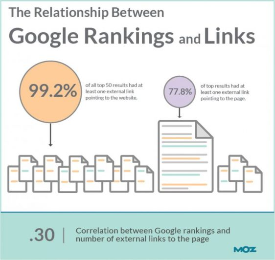 The relationship between google rankings and links Moz