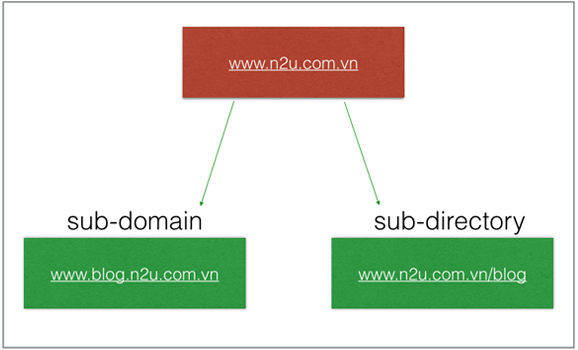 Difference of subdomain and subdirectory - Marketing Blog - N2U
